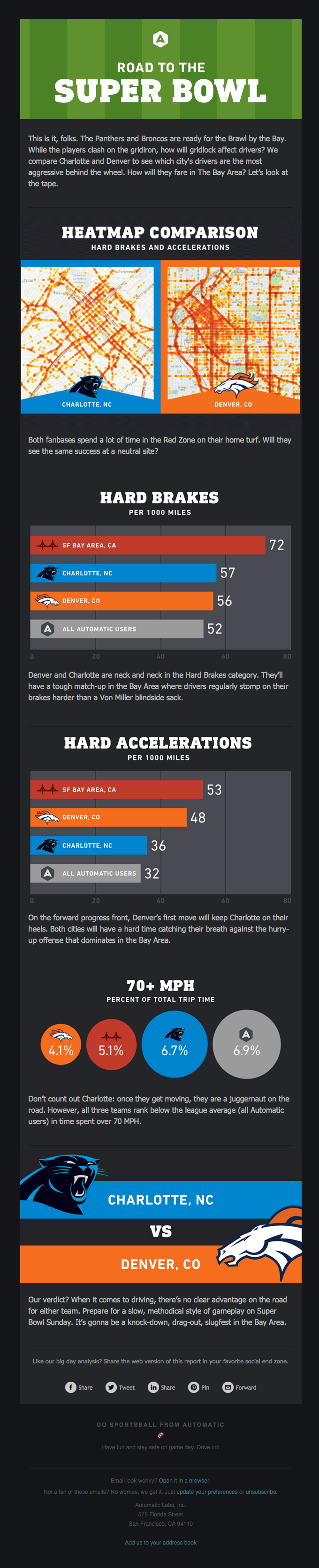 Big Data vs The Big Game: How do Super Bowl fans drive?